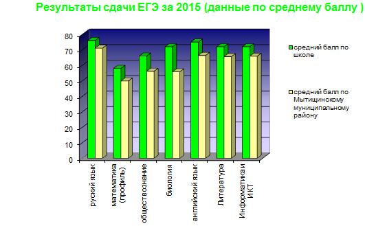 результаты ЕГЕ 2015