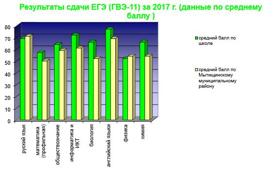 результаты ЕГЕ 2017