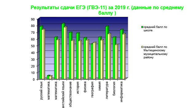результаты ЕГЕ 2019