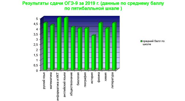 результаты ГИА за 2019